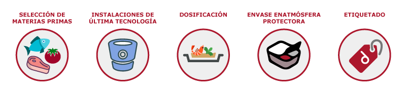 iconos_cocina